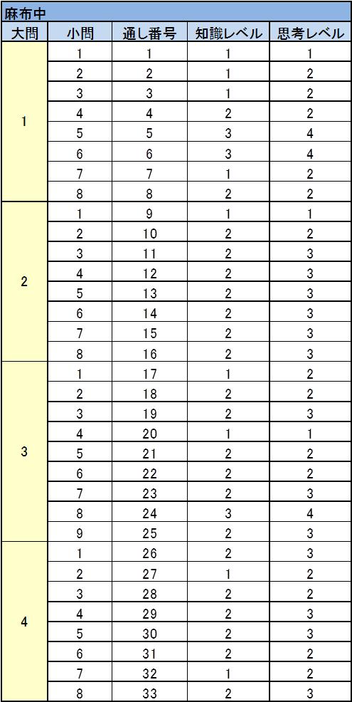 麻布中 2017年入試問題 理科 難易度表