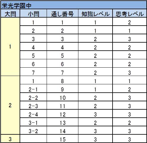栄光学園中 2017年入試問題 理科 難易度表