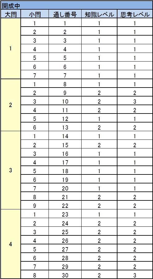 開成学園中 2017年入試問題 理科 難易度表