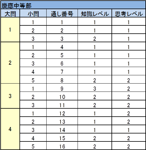 慶應中等部2017年入試問題 理科 難易度表
