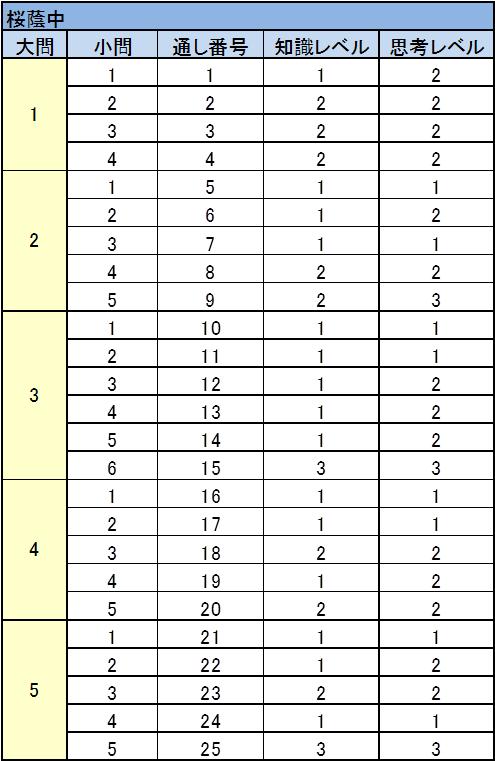 桜蔭中 2017年入試問題 理科 難易度表