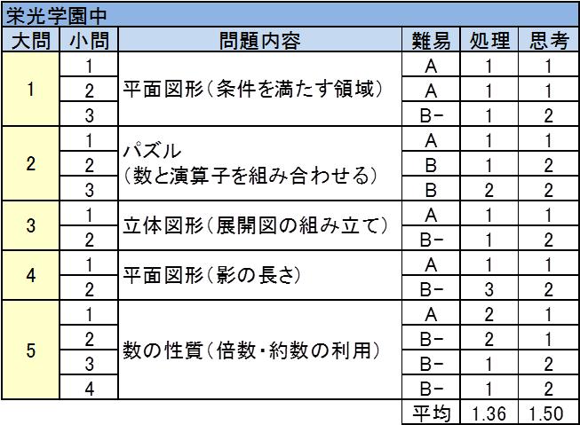 栄光学園中 2017年入試問題 算数 難易度表