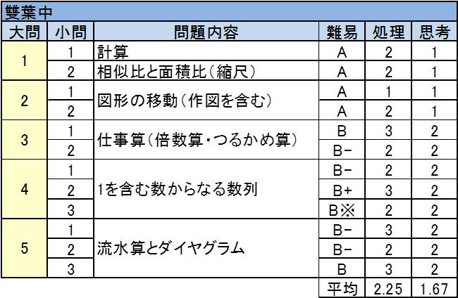 桜蔭中 2017年入試問題 算数 難易度表