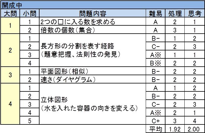 開成中 2017年入試問題 算数 難易度表