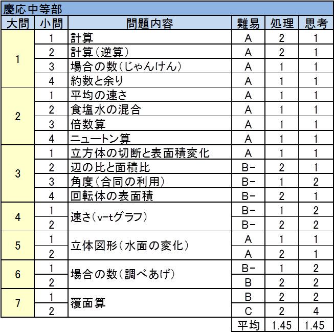 慶応中等部 2017年入試問題 算数 難易度表