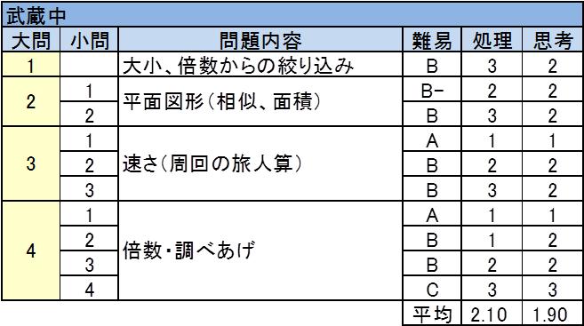 武蔵中 2017年入試問題 算数 難易度表