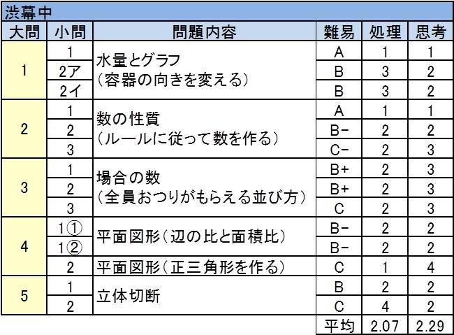 渋谷教育学園幕張中 2017年入試問題 算数(一次) 難易度表