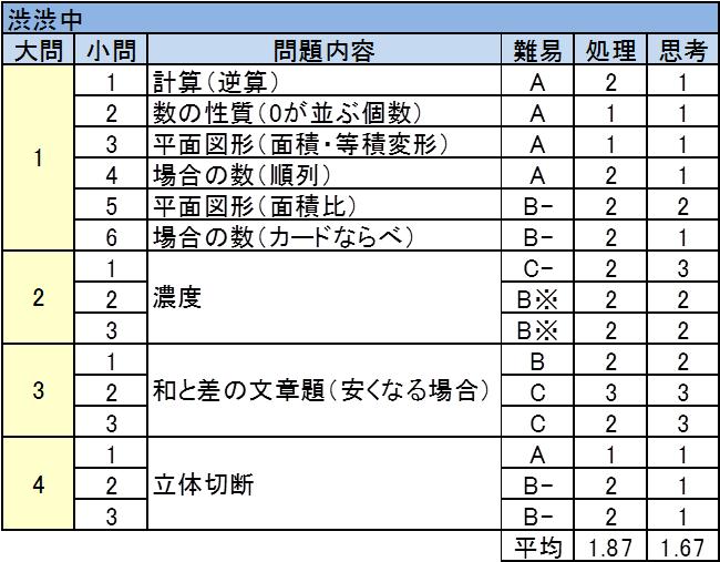 渋谷教育学園渋谷中 2017年入試問題 算数(第1回) 難易度表