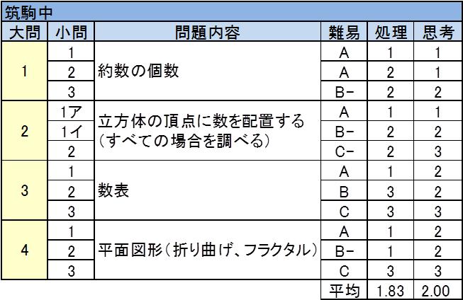 筑波大付属駒場中 2017年入試問題 算数 難易度表